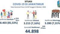 Tambahan 249 Kasus Corona Terkonfirmasi Di Jawa Timur