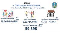 Klaster Keluarga Dominasi Peningkatan Kasus Positif Covid-19 di Jatim