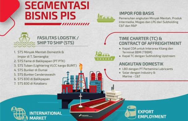 Kebutuhan Konsumsi Energi di Indonesia Alami Kenaikan 3,5%, Begini Dampaknya bagi Pertamina