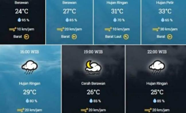 Awas, Cuaca Panas Menyengat Siang Hingga Sore! BMKG Beri Penjelasan Begini