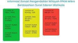 Per 23 Juni 2021, 54 RT di Kota Surabaya Masuk Zona Merah
