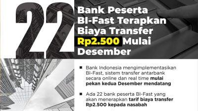 22 Bank Peserta BI-Fast Terapkan Biaya Transfer Rp2.500 Mulai Desember